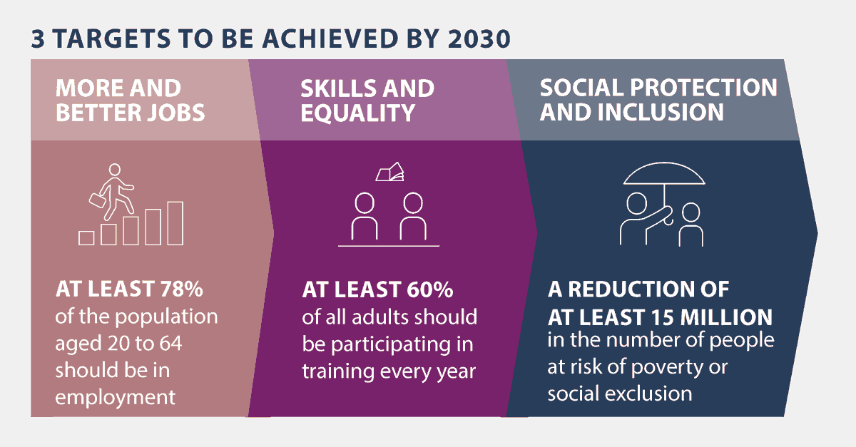 In Porto, EU leaders discussed social issues in the context of European recovery. By 2030, the EU wants to achieve 3️⃣ targets: 📈 Employment rate is at least 78% 👩‍🏫 60% adults attend training 📉 15M less are at risk of social exclusion, including 5M children #SocialRights #EUCO https://t.co/cIum0BflG2